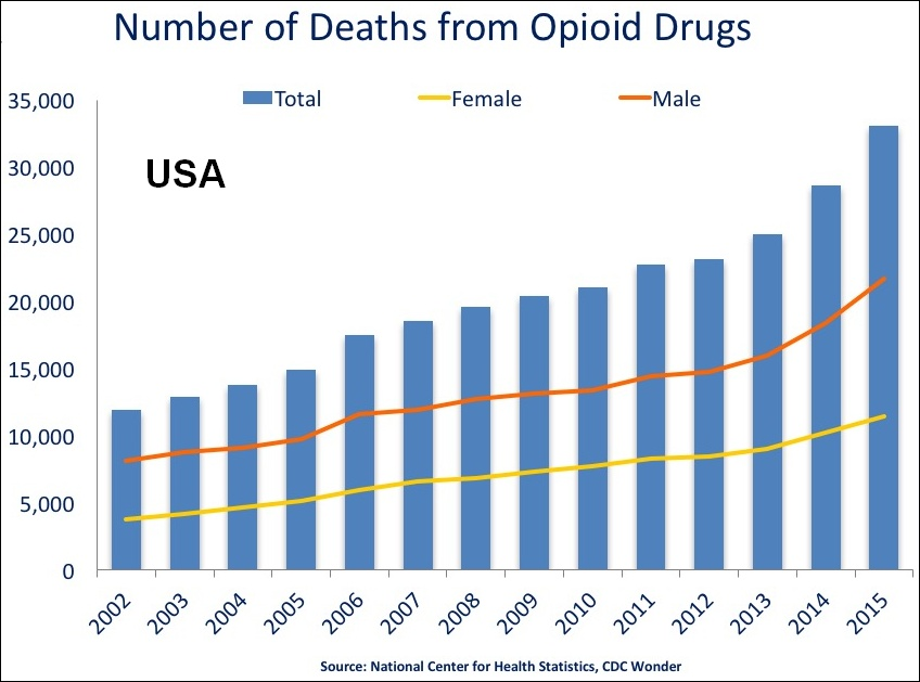 A graph showing deaths from opioid drugs from 2002 to 2015.  Graph via Wikimedia Commons under Creative Commons License.