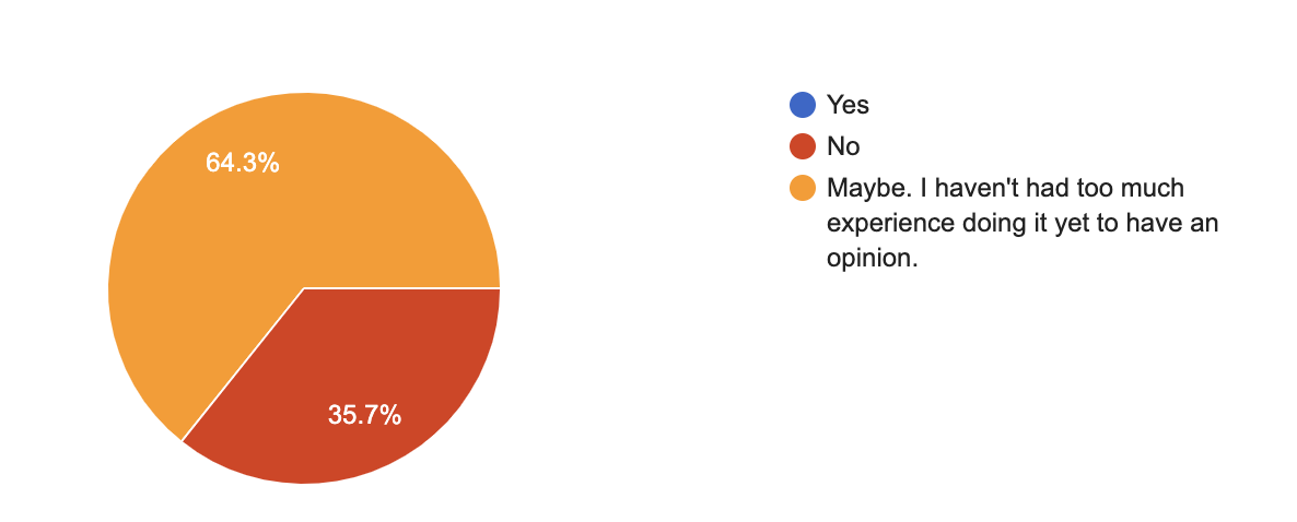 Moravian music students' opinion on having their lessons online.