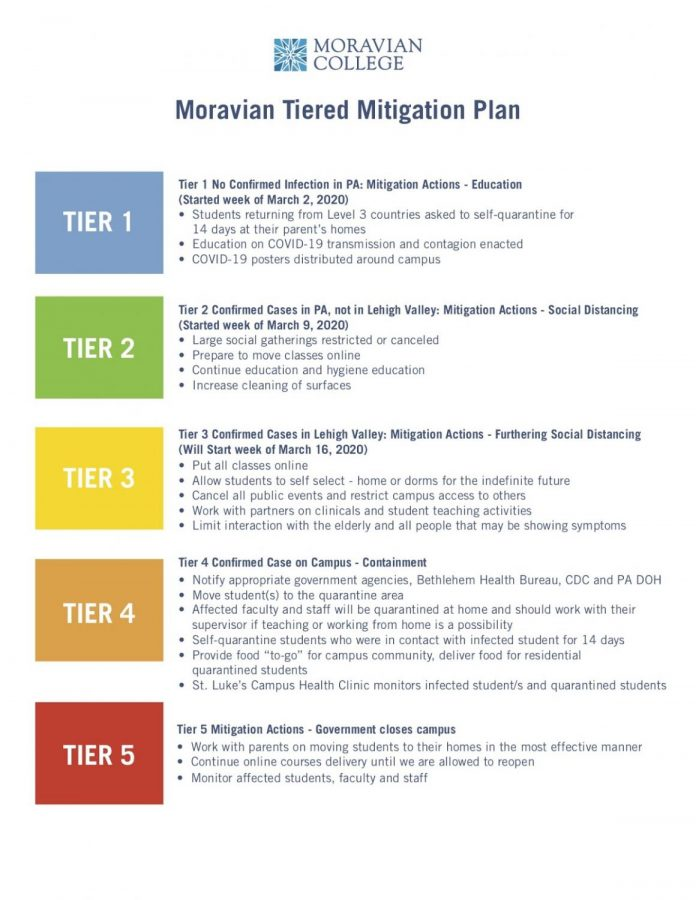 Moravian's Tiered Mitigation Plan to help stop the spread of coronavirus.