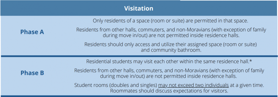 The new expectations for residence halls.
